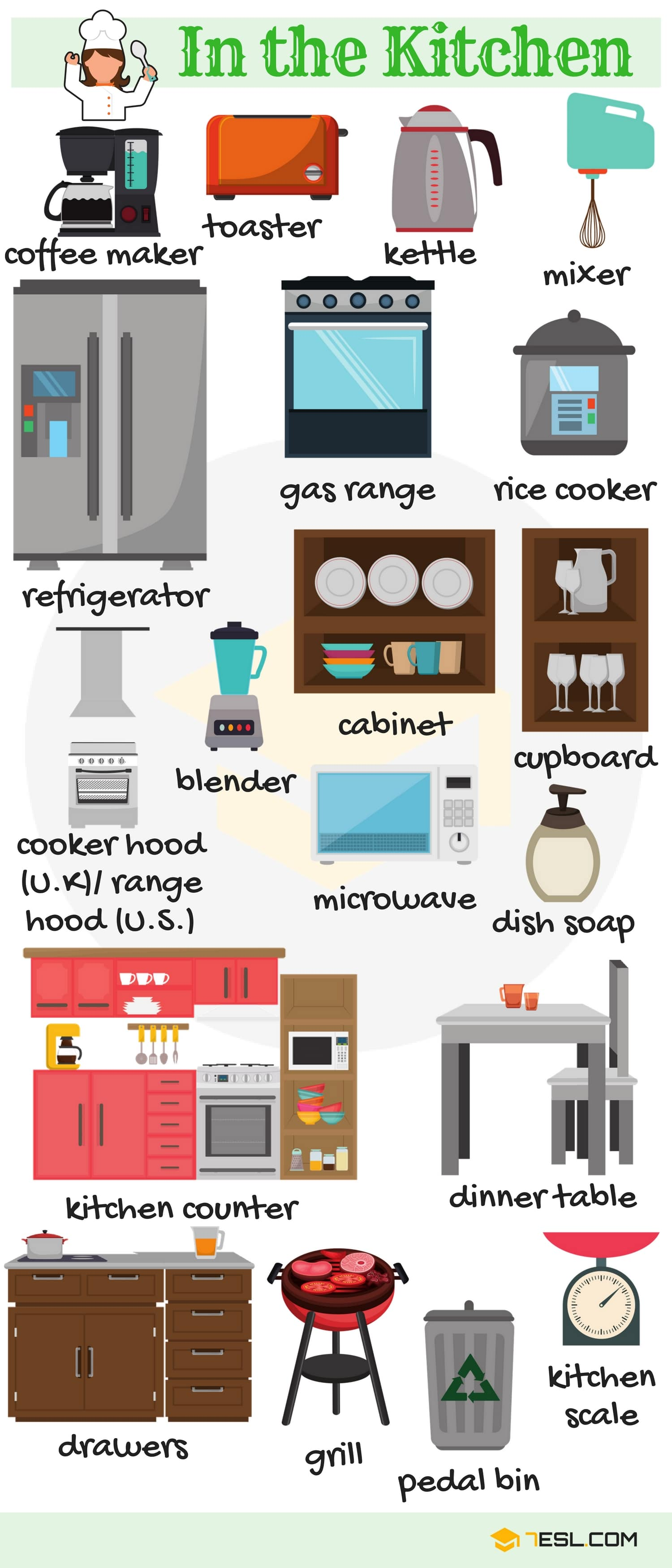 In the Kitchen Vocabulary in English (with Pictures)