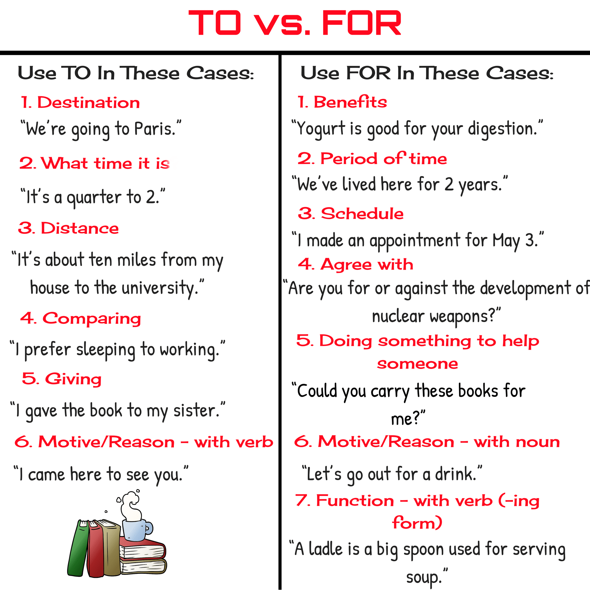 Difference between TO vs. FOR
