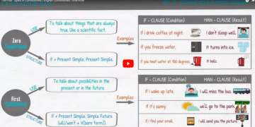 [Video] English Conditionals 7