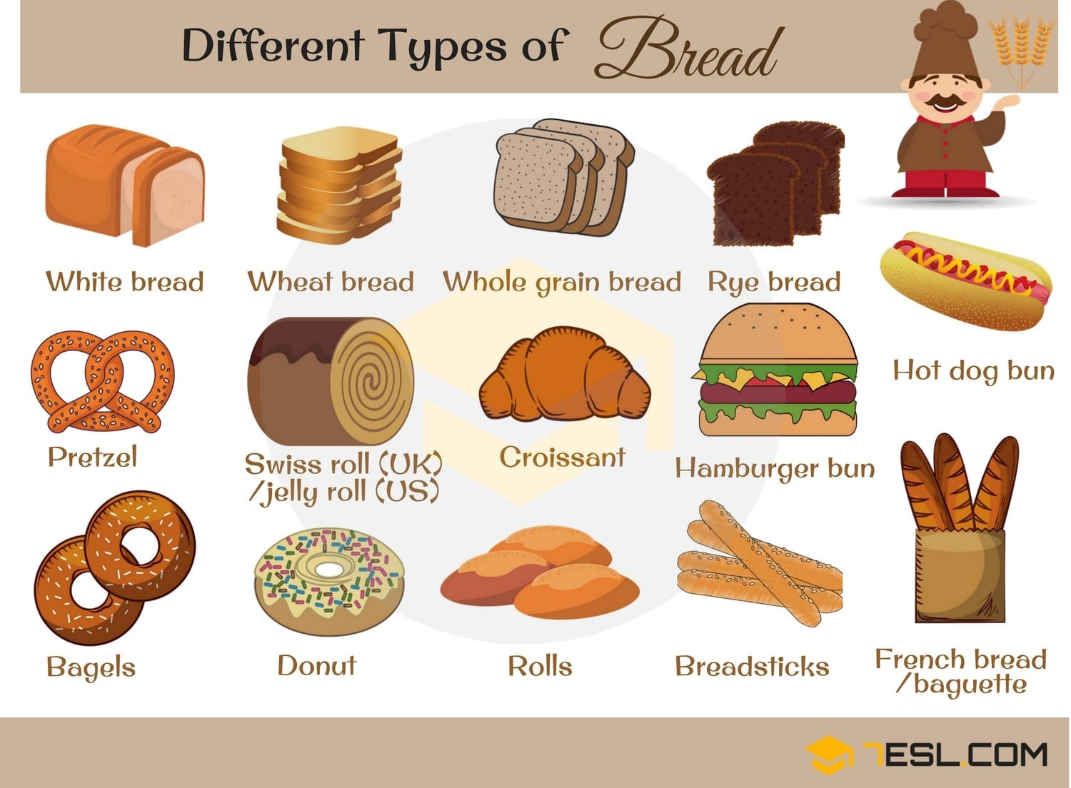 Different Types of Breads in English
