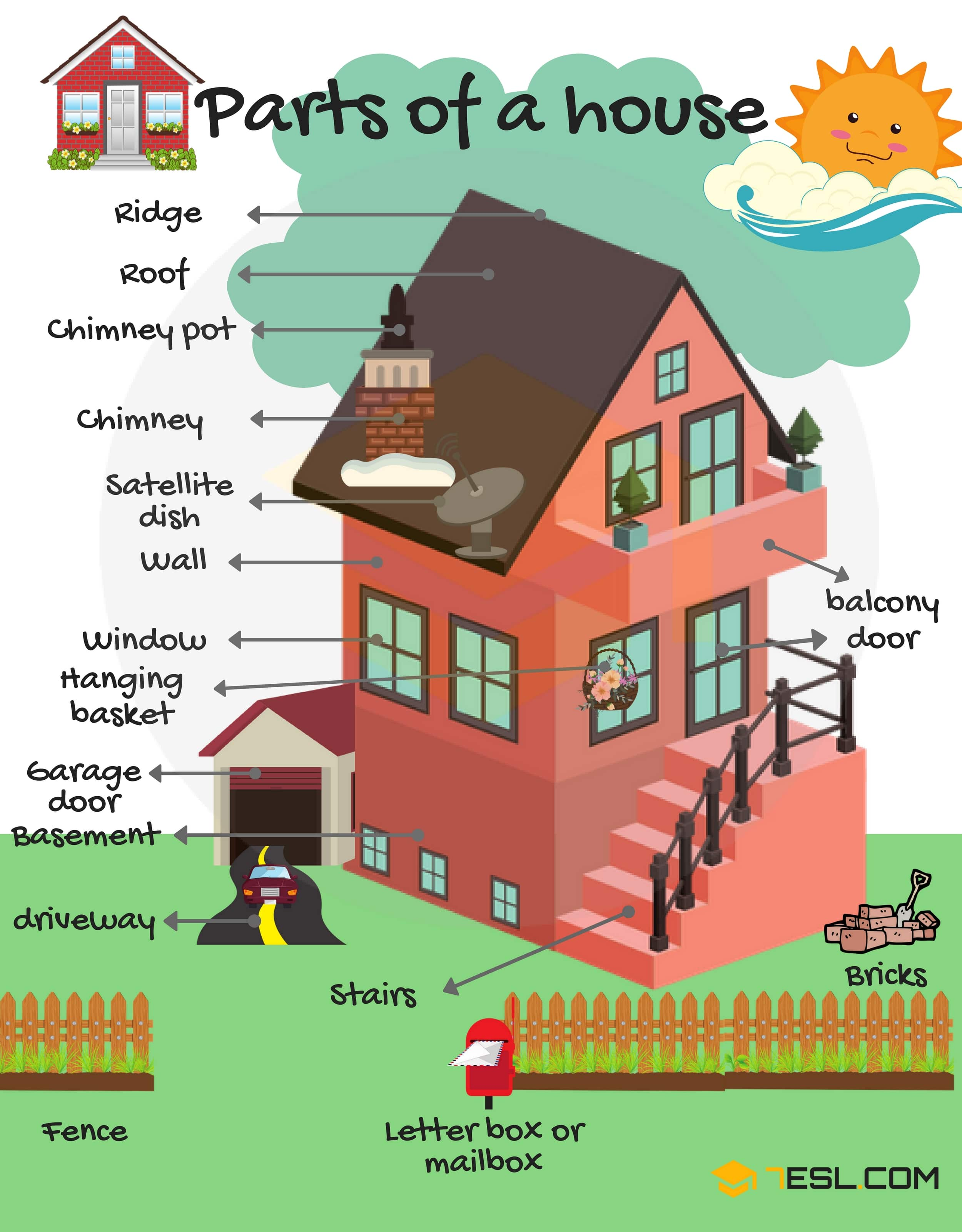 Learn Different Parts of a House in English