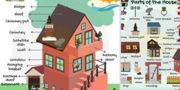 Learn Different Parts of a House in English 10