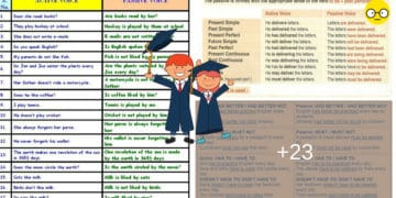 Using the English Passive Voice with Different Tenses 1