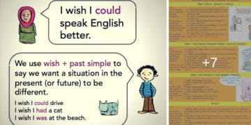 How to Express Wishes in the Past, Present and Future 7