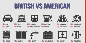 British and American English: 100+ Differences Illustrated 19